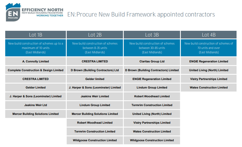A list of those awarded a share of EN:Procure's £200m new-build framework